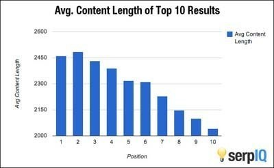 cara meningkatkan pengunjung blog atau website secara organik - Trafik Blog Menurut Panjang Kata Pada Artikel