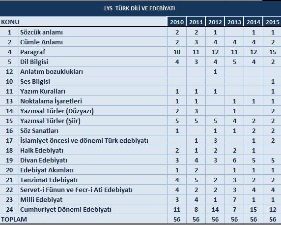 AYT Türk Dili Edebiyatı soru dağılım tablosu