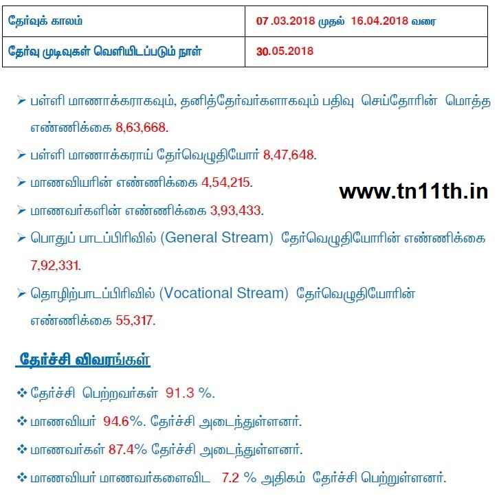 TN 11th Result Analysis March 2018