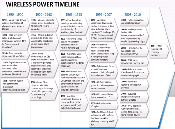 Wireless Power Transfer Timeline Historical Events