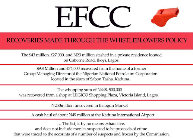 Do You Know How Much The EFCC Has Recovered From Whistle-blowing? list