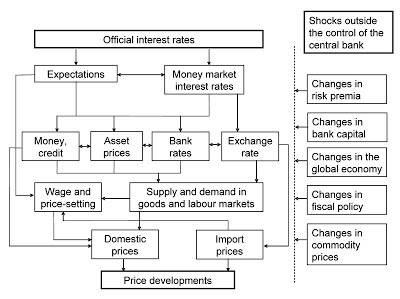 Cryptocurrency impact transmission mechanism