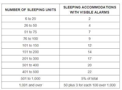 ADA Room Fire Alarm Strobe Chart
