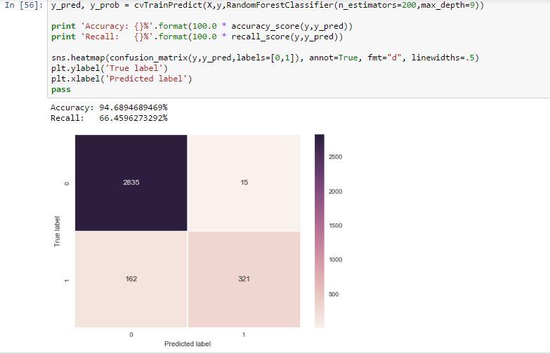 Data Analytics - Chasing the infinity : 2016