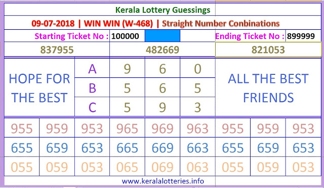 WIN WIN W-468 Straight Numbers Kerala lottery guessing by keralalotteries.info on 09-07-2018
