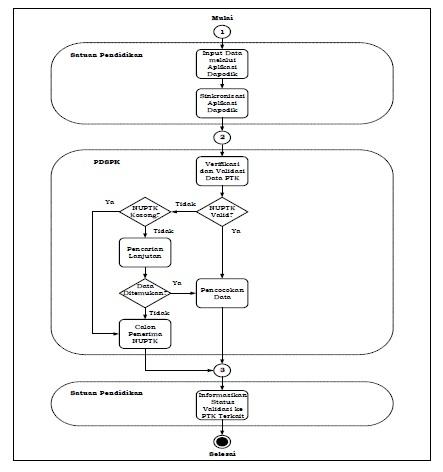Mekanisme Pengelolaan NUPTK (Penerbitan, Penonaktifan, Proses Reaktivasi) Berdasarkan Peraturan Sekjen Kemendikbud Nomor 1 Tahun 2018