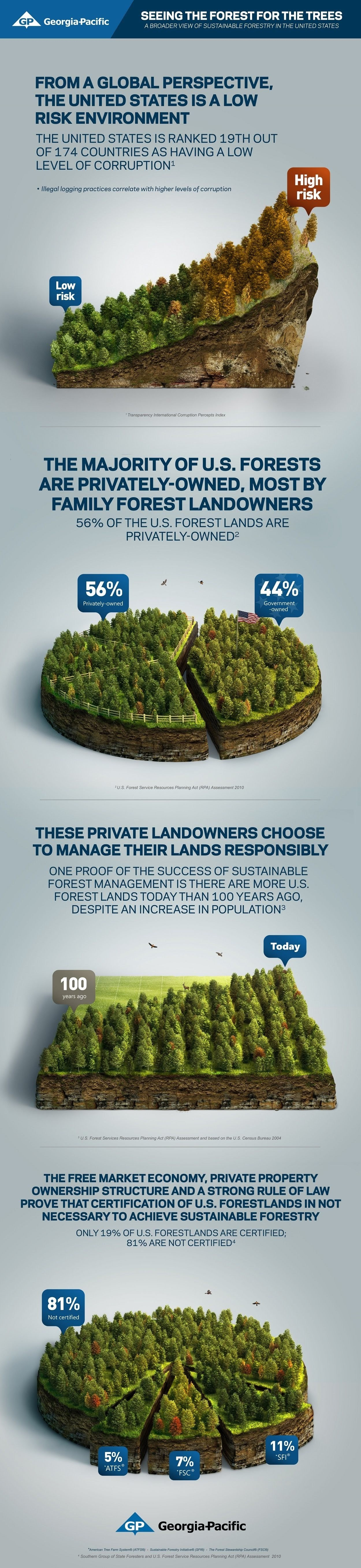 Georgia-pacific Sees The Forest For The Trees #infographic