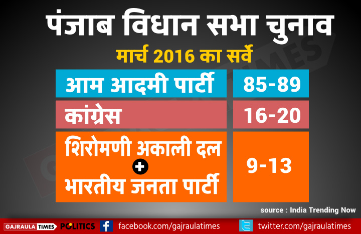 punjab-poll-2016-trending