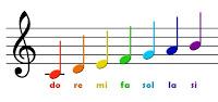 renkli müzik notaları ve isimleri