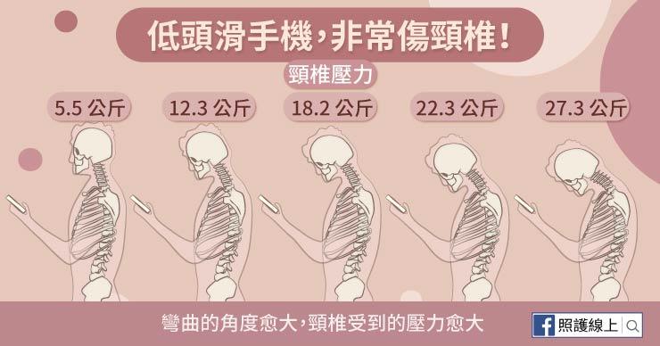 頭愈低,頸椎承受的壓力就愈大