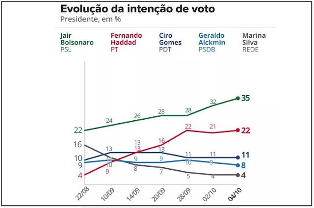 http://vnoticia.com.br/noticia/3173-pesquisa-datafolha-para-presidente-bolsonaro-35-haddad-22-ciro-11-alckmin-8