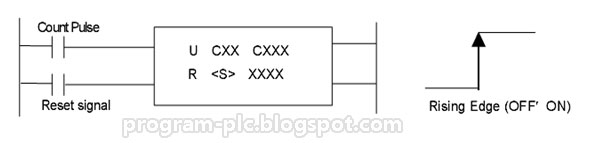 LG PLC Programming Counter