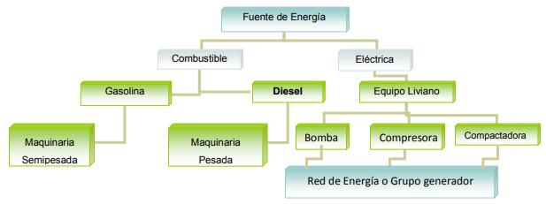 Fuentes de energía de maquinaria