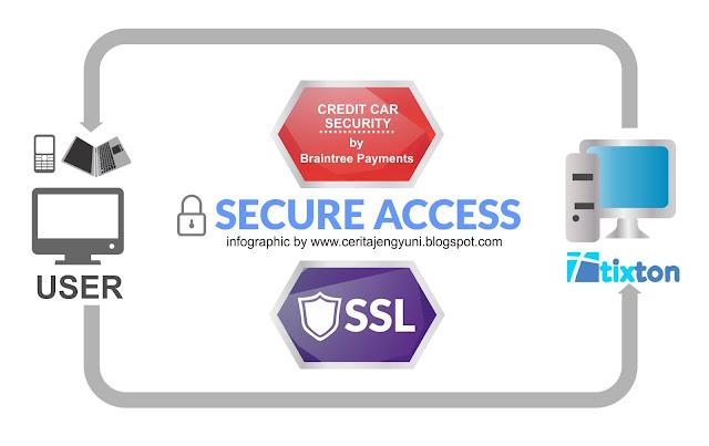 SSL Tixton.com