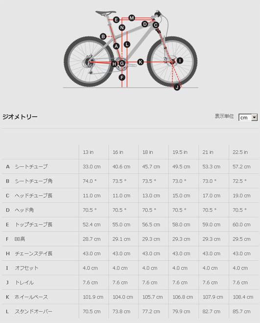 รีวิวข้อมูลคร่าวๆของ trek 3900 | คนรักจักรยาน