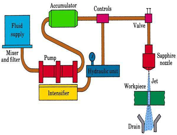 Water Jet and Abrasive Water Jet Machining : Principle, Working, Equipment's, Application, Advantages and Disadvantages