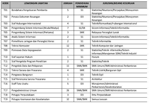 Lowongan Kerja Non PNS Di Lingkungan Institut Teknologi Sepuluh Nopember (138 Formasi)