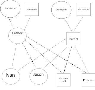 Construct: Construct Genogram