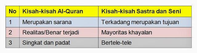 Bagan Perbedaan Kisah Al-Quran dengan Kisah Sastra dan Seni