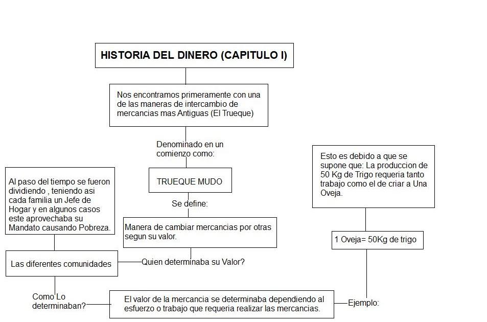 Economia Mapa Conceptual Historia Del Dinero Capitulo I