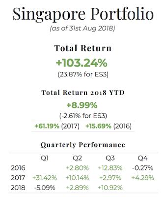 August 2018 Singapore Portfolio Performance Report. Overall = +103.24%, YTD +8.99%, Q3 +10.92%