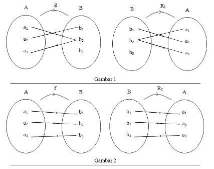 Pengertian dan contoh soal fungsi invers madematika pengertian fungsi invers ccuart Image collections