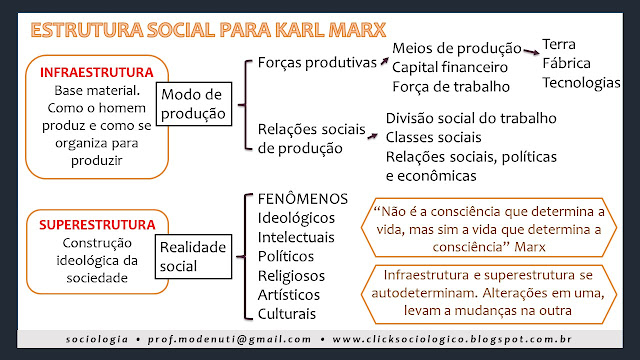 resumo mapa conceitual infraestrutura e superestrutura click sociológico