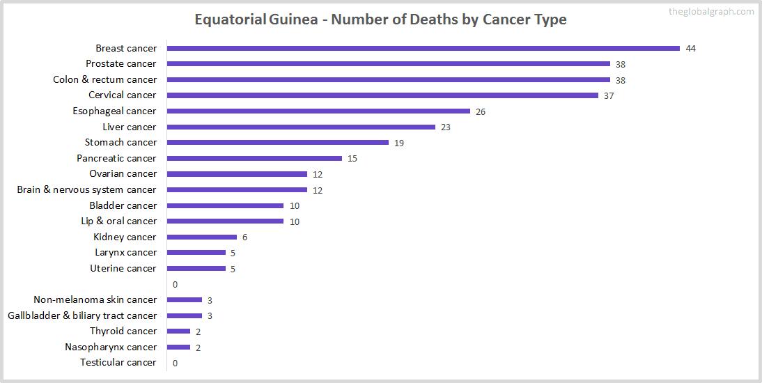 Major Risk Factors of Death (count) in Equatorial Guinea