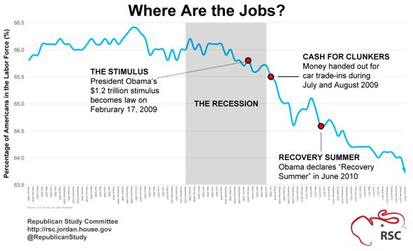 JOHN GAULTIER'S FEROCIOUS CONSERVATIVE BULLETIN: Obama is