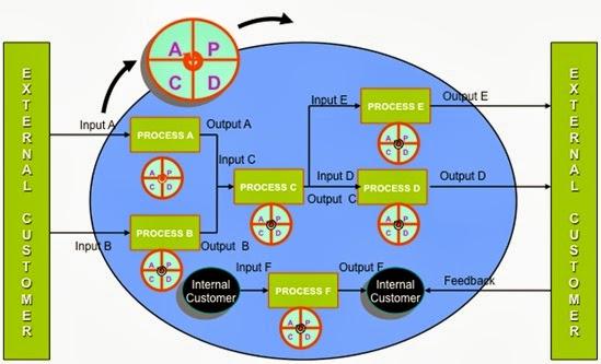 Peta Proses Bisnis Dan Sop Cognoscenti Consulting Group