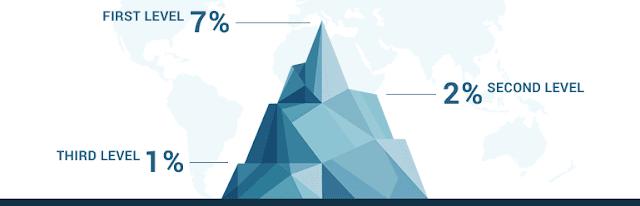 Партнерская программа в проекте Iceberg Trade