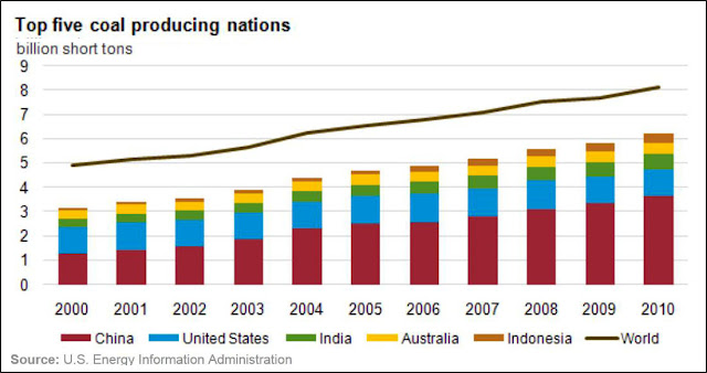 EIA - Top 5 Coal Producing Nations