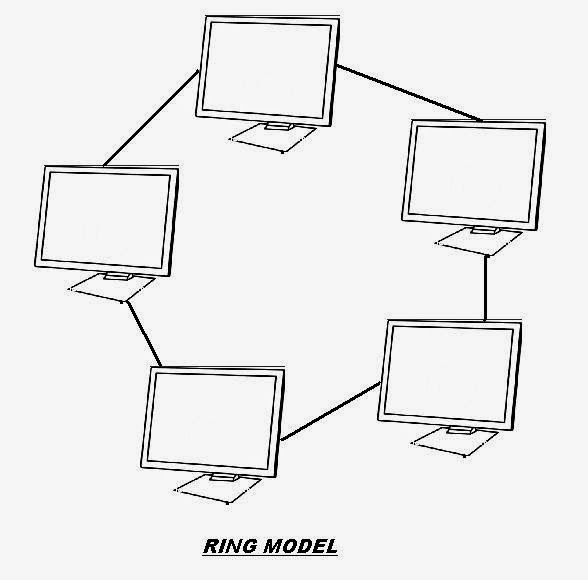 Satish MSBI World: What is Network? & Network Model Diagrams