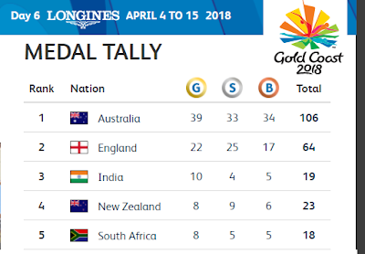 CWG 2018 India third place in the points table