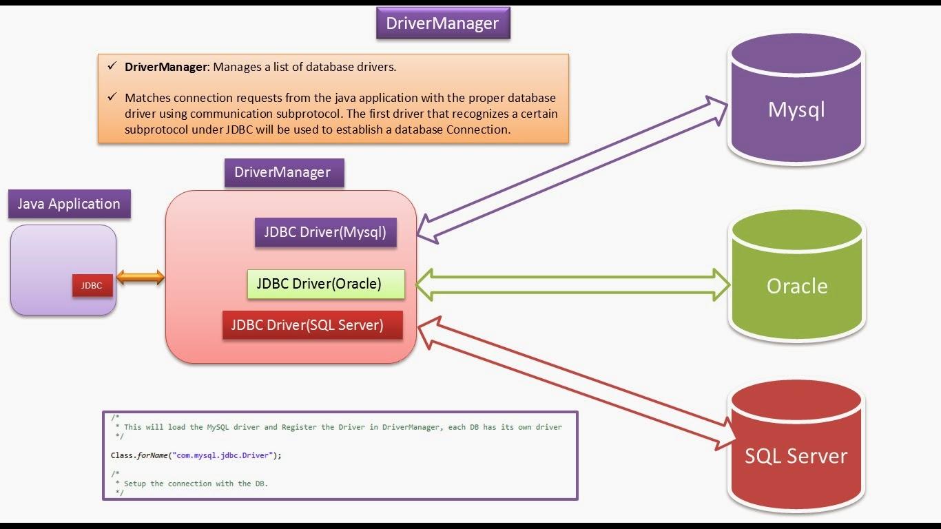 Oracle Jdbc Driver Java 7 Download - papersfree