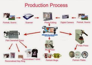 Cara Menyablon Digital