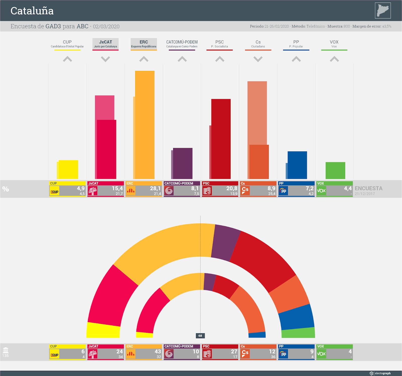 Gráfico de la encuesta para elecciones generales en Cataluña realizada por GAD3 para ABC, 2 de marzo de 2020