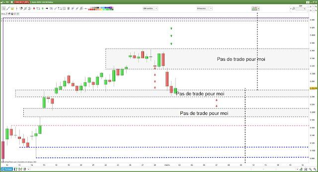 Bilan plan de trade #CAC40 $cac [28/02/18]