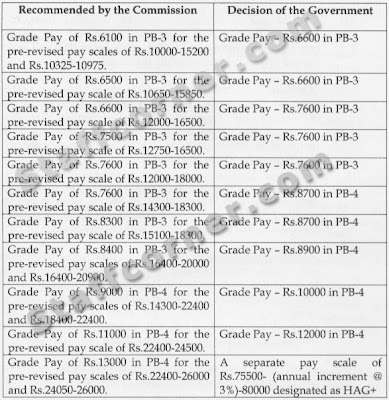Central Government Employees News :: Seventh Pay Commission