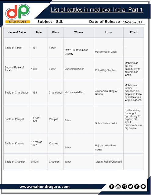 DP | List Of Battles In Medieval India- Part-1 | 16 - 09 - 2017
