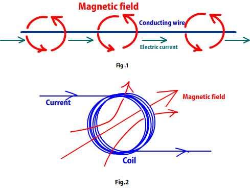 gelombang elektromagnetik dari aliran listrik