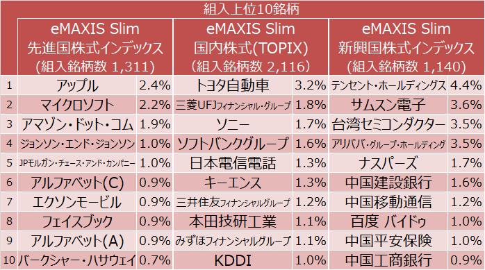 eMAXIS Slim 先進国株式・国内株式・新興国株式の組入上位10銘柄