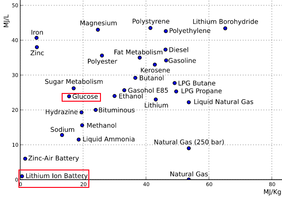 Energy_Density_chart.png