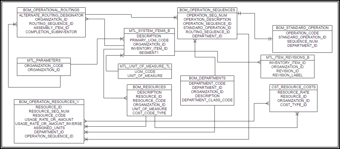 Oracle Applications: CST - Oracle R12 Inventory Routing ER Diagram (Table  Joinings)Oracle Apps 88