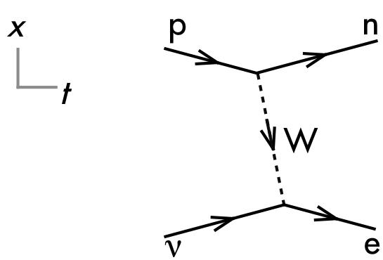 P Dogs Blog Boring But Important Physics Quiz Question Feynman