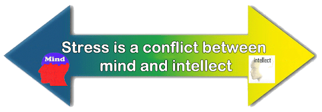conflict-bw-mind-&-intellect