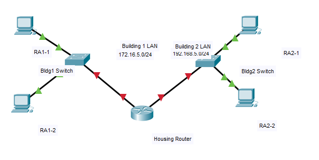 Soal Topology PT Practice Skills Assessment - Packet Tracer