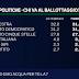 I dati del sondaggio elettorale EMG per il TG LA7 delle 20:00