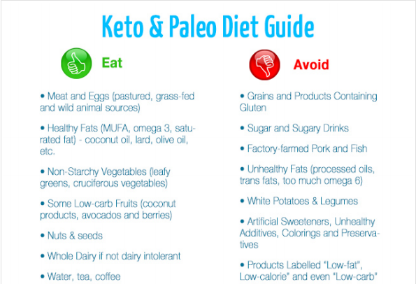 fastketodiet: What is keto diet
