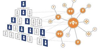 """Dans son livre """"Accélérez ! Oser l'agilité"""", John Kotter propose un modèle qui combine organisation hiérarchique et approche en réseau"""